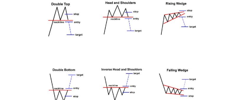 belajar trading Mengenal Chart Pattern Untuk Menganalisa Pergerakan Harga 1