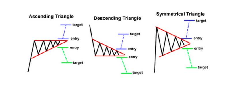 belajar trading Mengenal Chart Pattern Untuk Menganalisa Pergerakan Harga 3