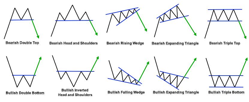 belajar trading Mengenal Chart Pattern Untuk Menganalisa Pergerakan Harga 4