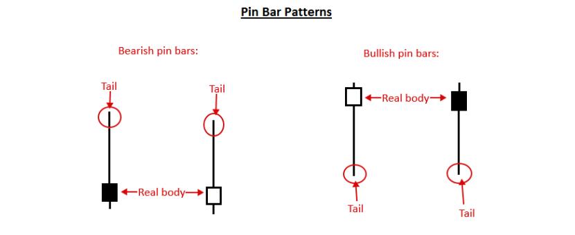 belajar trading Strategi Trading Dengan Price Action Pin Bar, Fakey dan Inside Bar 1