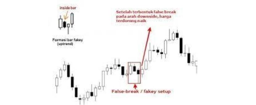 belajar trading Strategi Trading Dengan Price Action Pin Bar, Fakey dan Inside Bar 2