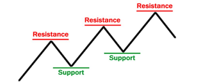 belajar trading Tips Meningkatkan Peluang Profit Saat Trading 3
